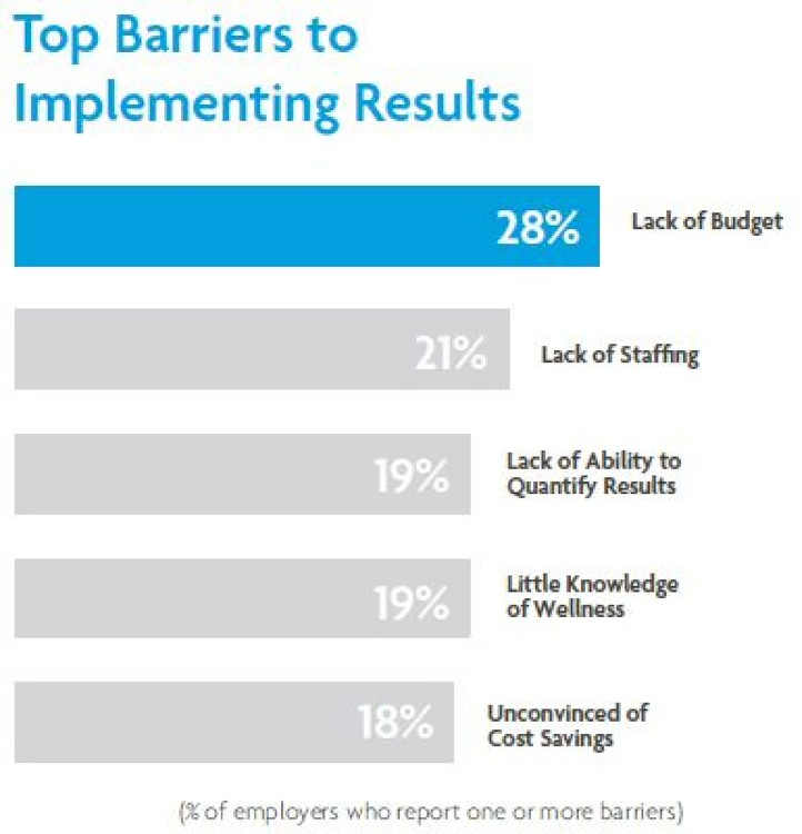 Barriers to Implementing a Program