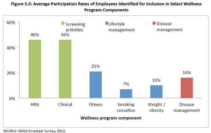 Employee Participation Rates