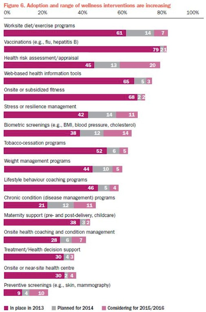 Expected Trends in Canada